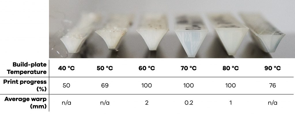 Determining the best 3D printing settings for less warping